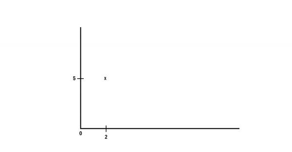Quel est l'abscisse du point x ?